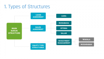 Sukuk Types and Structures in the Market