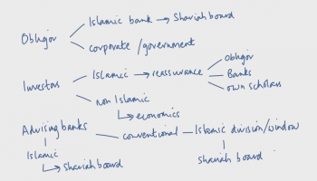 The Effects of Shariah Compliance on a Sukuk Transaction