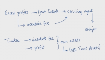 Profit Payments and Profit Reserve Accounts in a Sukuk Transaction