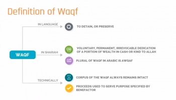 Understanding Waqf (Islamic Charitable Endowments)