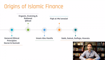 Evolution of Islamic Finance