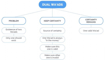 Wa'ad and Commodity Murabahah in FX Products